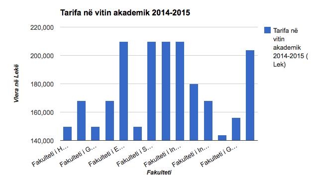 tarifat sipas fakulteteve 2014