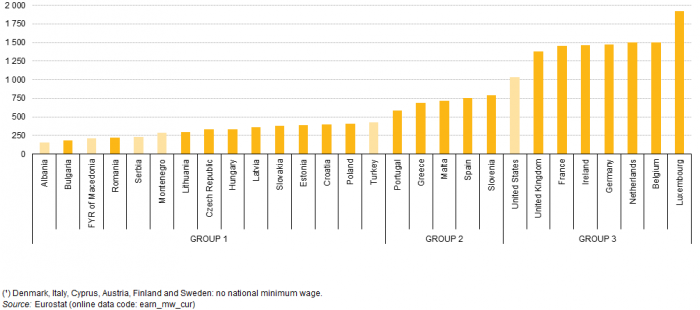 Minimum_wages_January_2015_¹_EUR_per_month_YB15_II