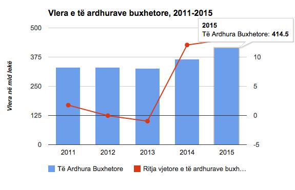 Te ardhurat 2011-2015