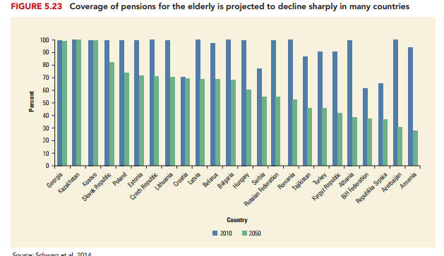 mbulimi-nga-pensioni-projektim-ne-2050