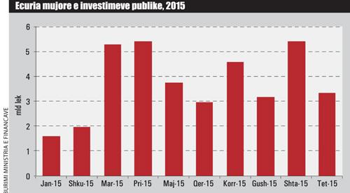 ecuria-mujore-invest-publike