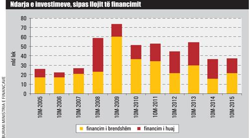 ndatja-investimeve-financiare